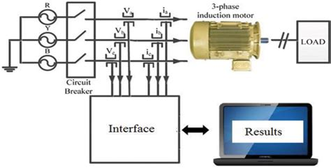 induction motor fault diagnosis using labview noninvasive methods for condition monitoring and electrical fault diagnosis of induction motors