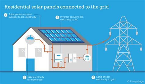 will solar panels work on my house how do solar panels work for your home energysage