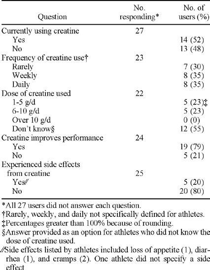 creatine use among athletes creatine use among a select population of high school