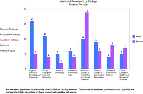 design editor starting salary study examines disparity in faculty salary the panther
