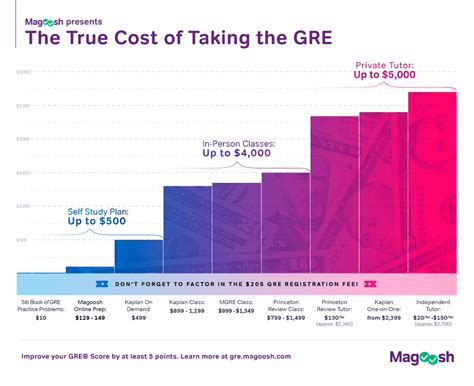 Do I Need To Take The Gre For An Mba by How Much Will Taking The Gre Cost You