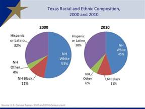 Demographics Of Tx The Changing Demographics Of And Their Impact On Our