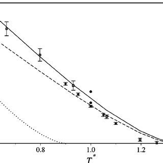 the temperature dependence of the vapor liquid surface