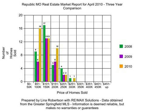 houses for sale in republic mo republic mo real estate market report for april 2010 republic mo homes for sale