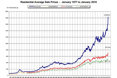one chart shows how unprecedented vancouver s real estate