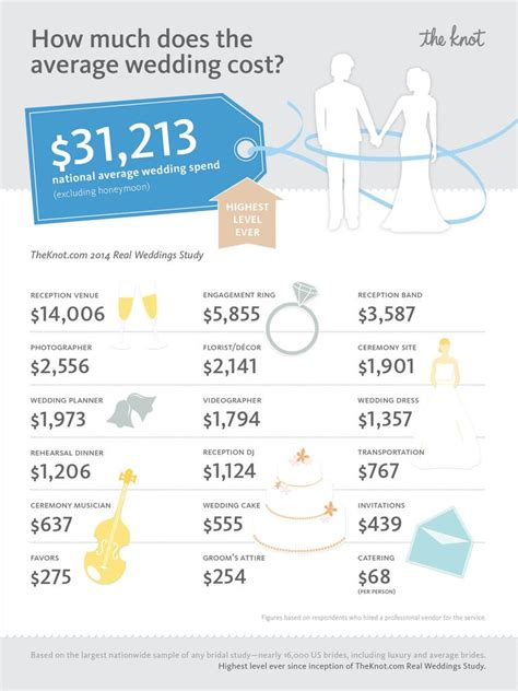 average wedding cost hits national all time high of 31 213 - Average Wedding Cost In Mn 2016