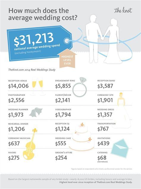Average Wedding Cost Hits National All Time High of $31,213