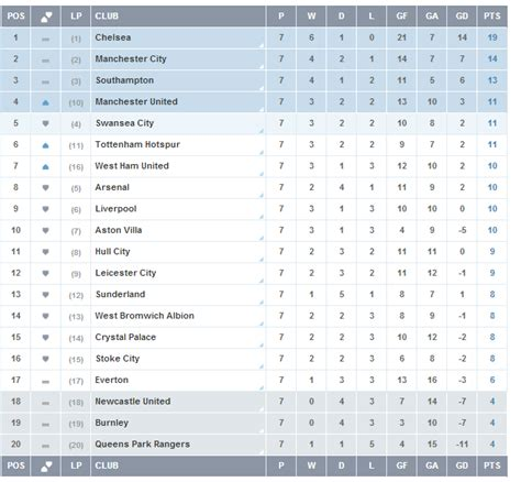arsenal unbeaten season table barclays premier league becoming more premier football