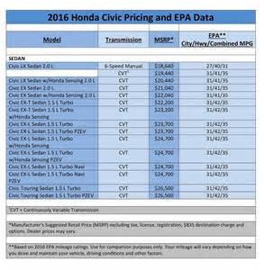 Honda Price List 2016 Honda Civic Sedan Starts At 18 640 Inr 12 07 Lakhs