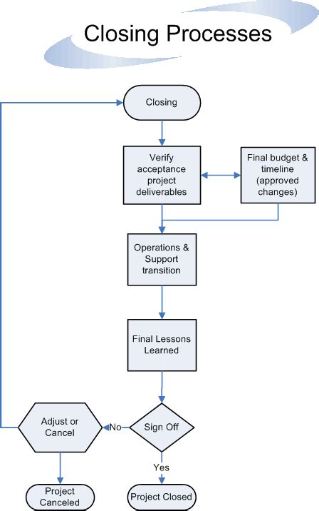 project flowchart project management process guidelines flowchart