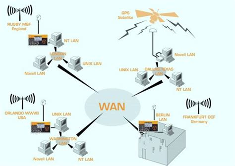 diagram of a wan local wide area networking mainstream technolgies