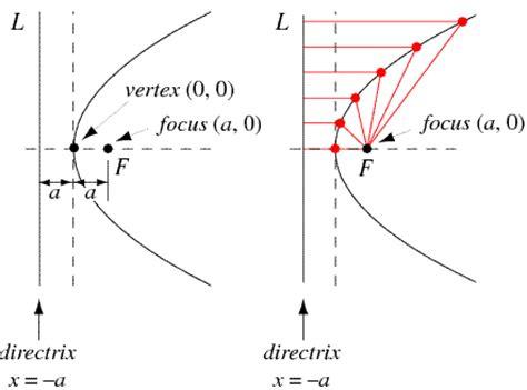 parabola, equation of parabola | math@tutorvista.com