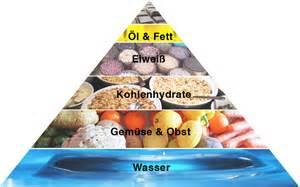 vegane ern 228 hrungspyramide veganblatt