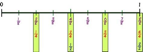printable fraction number line games fractions on number lines printable worksheets best