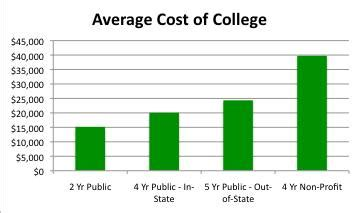 Mba Tuition Cost Comparator by Compare College Tuition Cost Of College Tuition