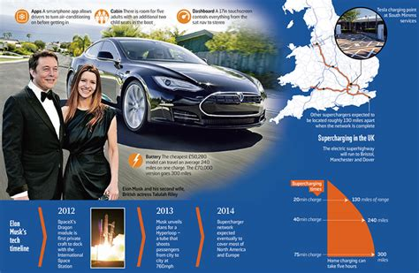 Tesla Superchargers Uk Kirill Klip Elon Musk To Occupy Mars But Uk With