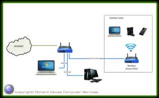 Does Home Design Story Need Wifi computer network options wired and wireless solutions