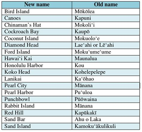 hawaiian names hawaiian names related keywords hawaiian names keywords keywordsking