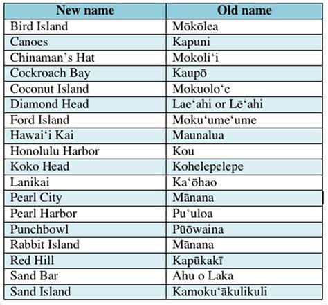 tropical names hawaiian names related keywords hawaiian names