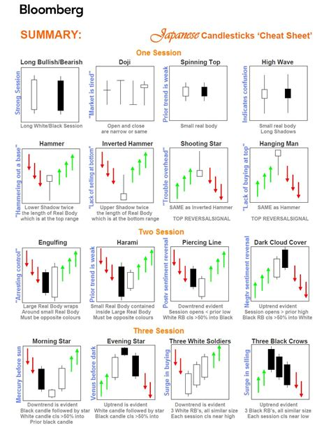 all candle sticks pattern a candle sticks books forex candlestick patterns pdf forex margin accounts