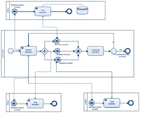 business process model template bpmn templates to quickly model business processes free