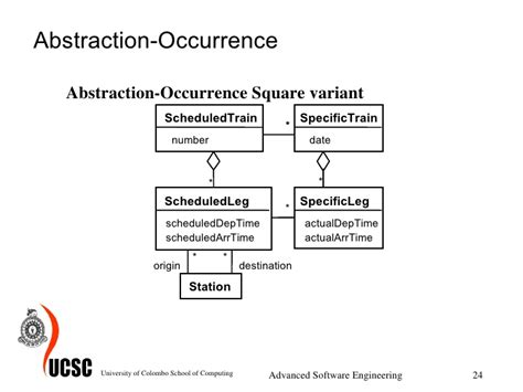 pattern abstraction occurrence design patterns