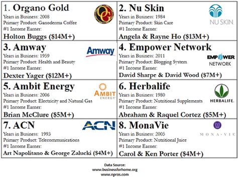 best network marketing companies network marketing companies www pixshark images