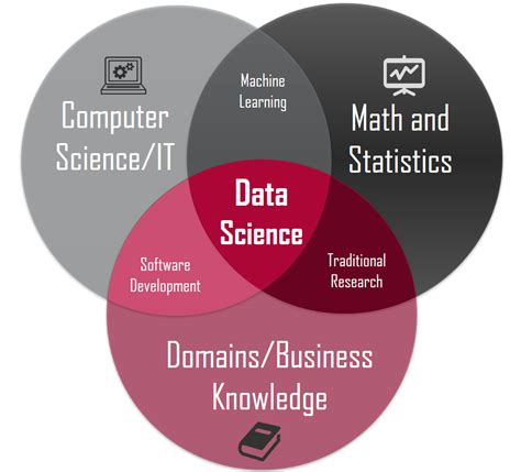 Temple Mba Stats by Graduate Certificates In Data Science Masters In Data