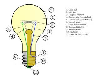 Led Light Bulbs How They Work End Of Incandescent Light Bulb