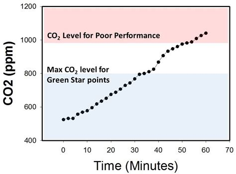 Co2 Levels In Home why measure co2 for iaq and hvac green building elements
