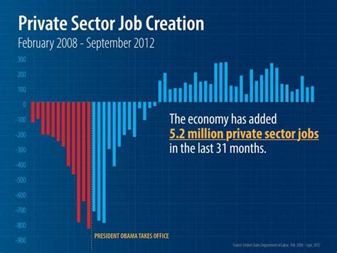 job creation bush vs obama national review u s economy added 158 000 private sector jobs in october
