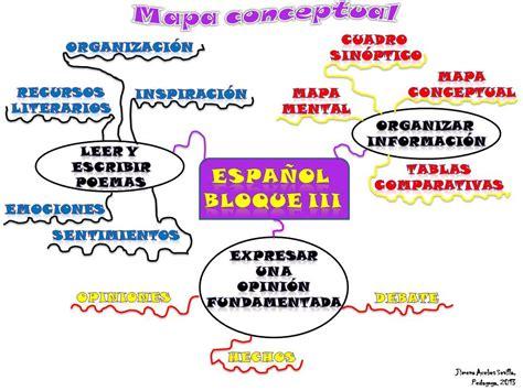 preguntas filosoficas cotidianas t ller iii nuestro rinc 243 n virtu l mapa conceptual bloque