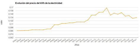 precios por boca de electricidad 2016 comparaci 243 n del precio del kwh del gas y la electricidad