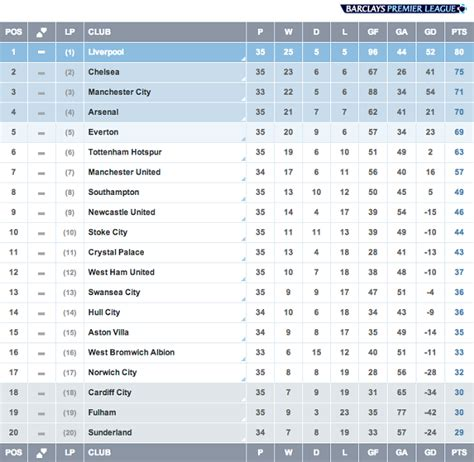 epl hours english premier league match week 35 liverpool is counting