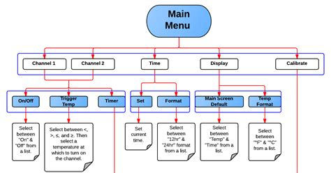site map flow chart opinions on sitemaps