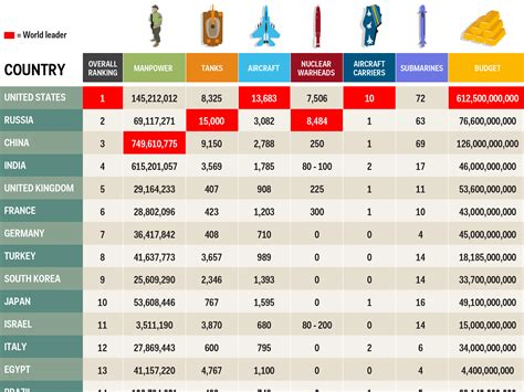 us military operations worldwide business insider the 35 most powerful militaries in the world business