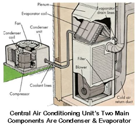 parts of a central air conditioner diagram top 10 heating air conditioning contractors in alameda