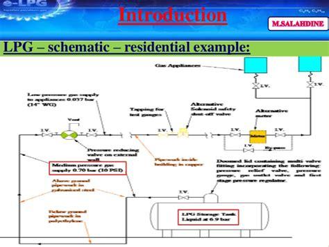 propane shut solenoid wiring diagrams wiring diagram