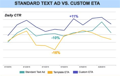 The Industry Shows Us How To Conquer Expanded Text Ads Marketing Insights Official Blog Of Expanded Text Ads Template