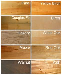 similiar types of lumber keywords different types of wood