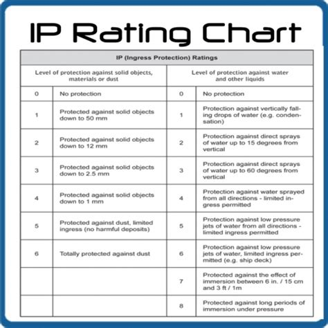 ingress protection chart pin ip rating chart on