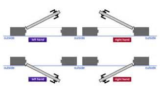 Right Vs Left Door by Determining The Or Handing Of A Door