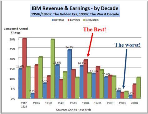 Ibm Sales Mba Development Program by Analysis Of Ibm S Historic 100th Birthday June 10 2011