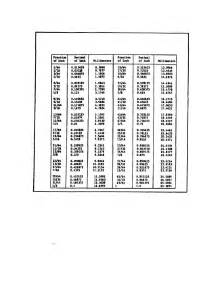 Decimal House Figure 151 Conversion Chart Fractions Of An Inch To