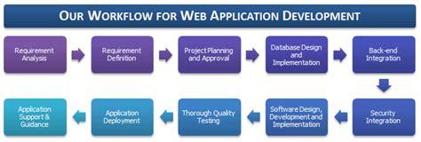 web application development workflow enosis solutions web application development