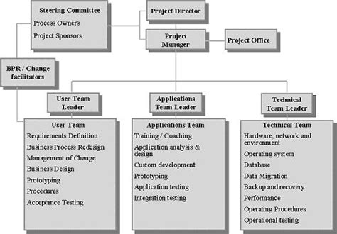 project management diagram types in this structure the major functional areas been