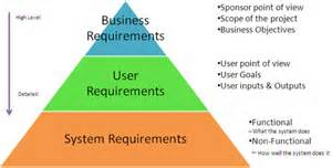 Gathering Business Requirements Template Requirements Gathering For Better User Experience Pt1