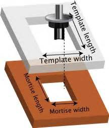 router jig templates the world s catalog of ideas