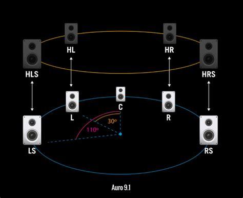 auro 3d auro technologies three dimensional sound