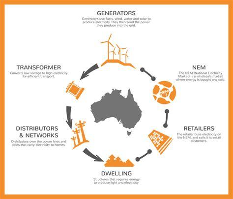 how the energy market works globird energy